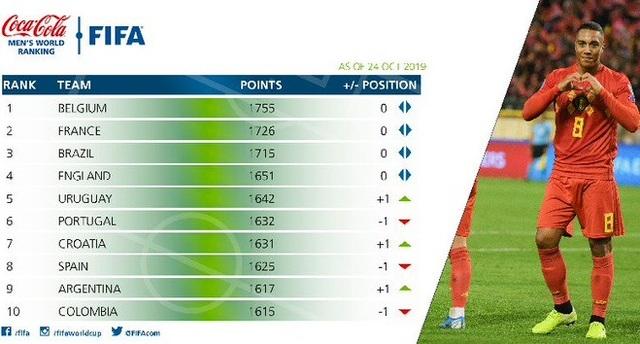 Đội tuyển Việt Nam tăng hạng trên bảng xếp hạng FIFA - 3