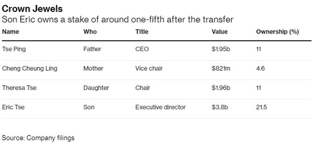 Nhận quà khủng 3,8 tỷ USD từ bố mẹ, thiếu gia Trung Quốc trở thành tỷ phú sau 1 đêm - 2