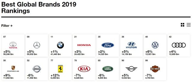 Điểm danh những thương hiệu ô tô giá trị nhất thế giới năm 2019 - 1