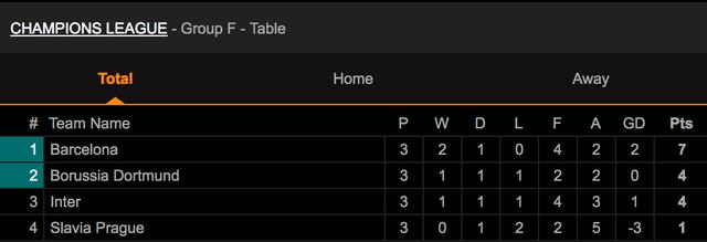 Messi ghi bàn, Barcelona hạ Slavia Praha và vươn lên ngôi đầu bảng - 9