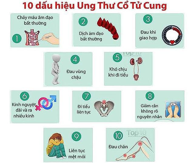 10 dấu hiệu cảnh báo ung thư cổ tử cung dễ bị bỏ qua - 1