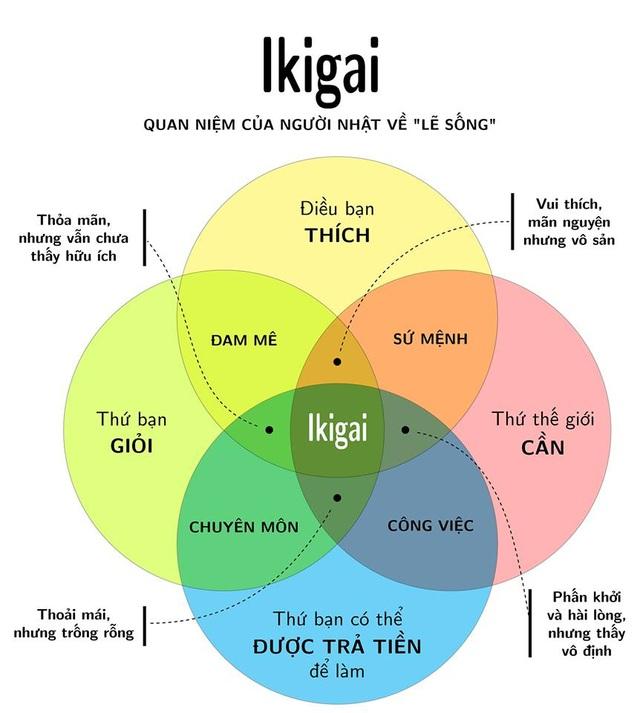 Ikigai - Bí quyết giúp người Nhật đi tìm hạnh phúc trong từng khoảnh khắc - 2