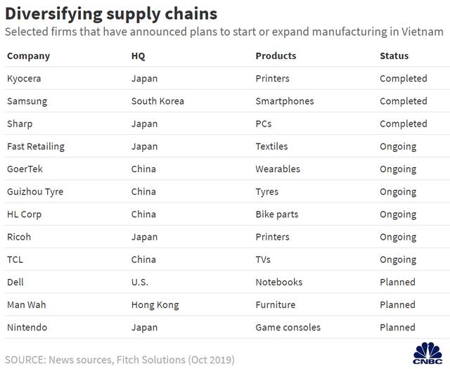 CNBC: Việt Nam còn rất xa mới vươn tới năng lực sản xuất như Trung Quốc - 2