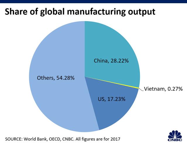 CNBC: Việt Nam còn rất xa mới vươn tới năng lực sản xuất như Trung Quốc - 3