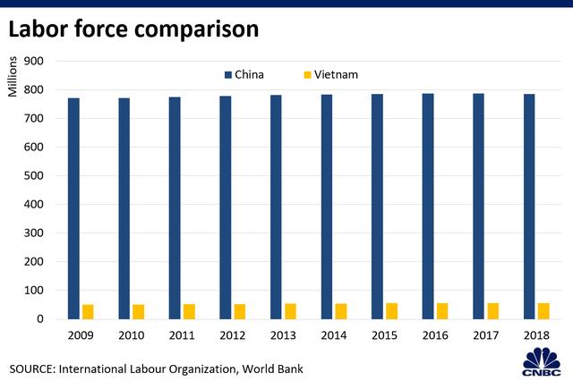 CNBC: Việt Nam còn rất xa mới vươn tới năng lực sản xuất như Trung Quốc - 4