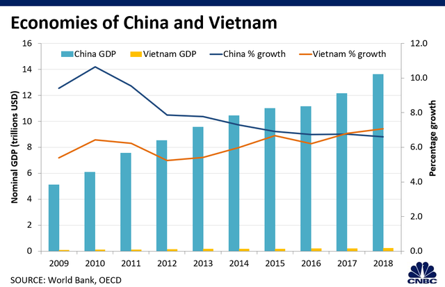 CNBC: Việt Nam còn rất xa mới vươn tới năng lực sản xuất như Trung Quốc - 5