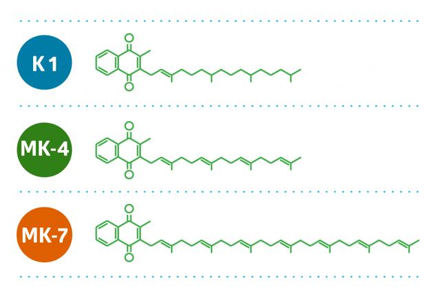 """Bộ 3 vi chất cho tăng chiều cao: Thiếu Vitamin K2 và D3, canxi khó """"cán đích"""" - 3"""