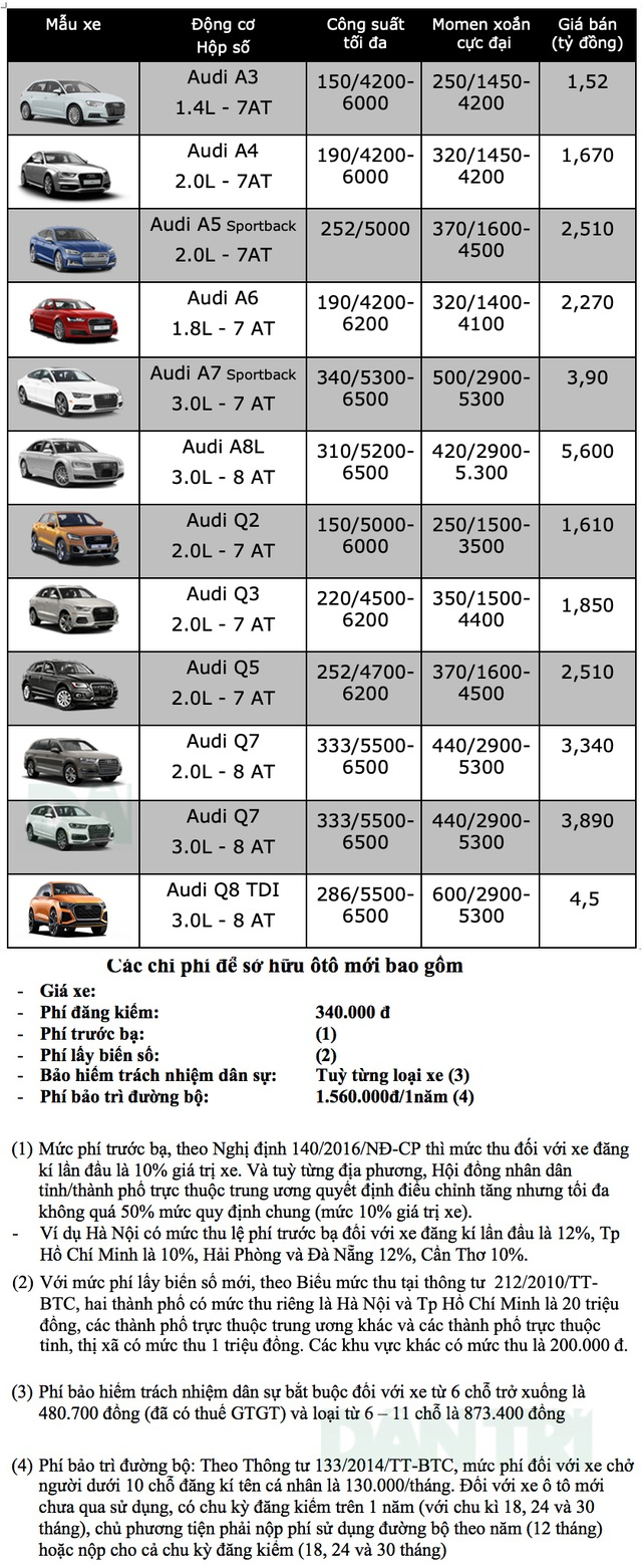 Bảng giá Audi tháng 11/2019 - 1