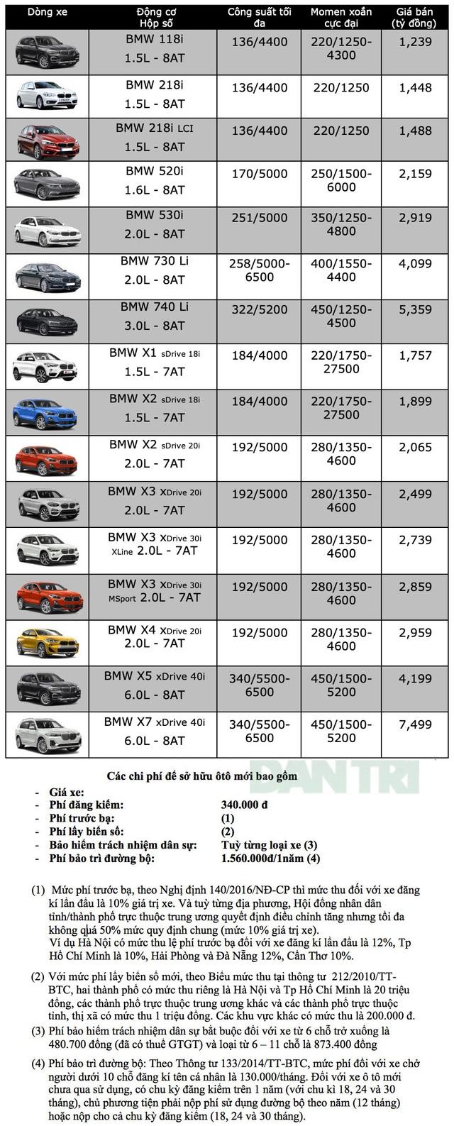 Bảng giá BMW tháng 11/2019 - 1