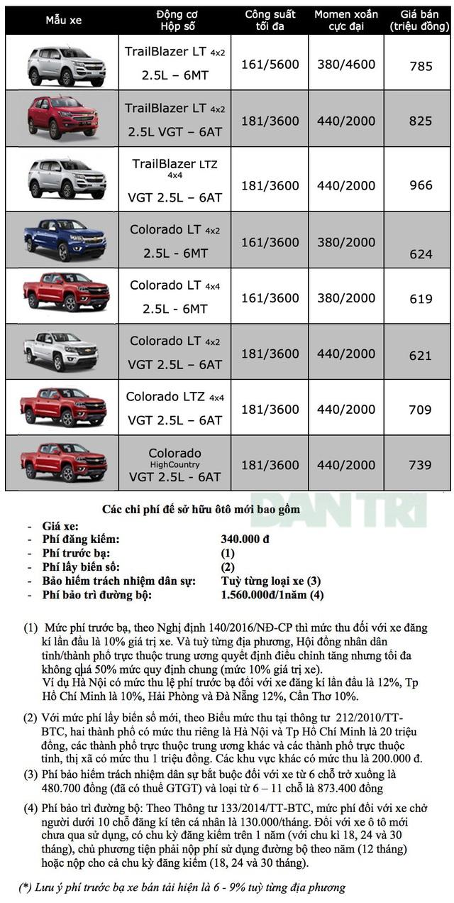 Bảng giá Chevrolet tháng 11/2019 - 1
