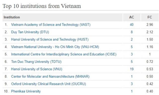 10 trường đại học, viện nghiên cứu Việt Nam có nhiều công bố quốc tế nhất - 1