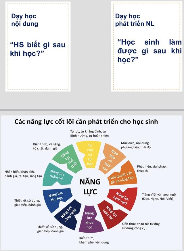 ĐH Sư phạm Đà Nẵng tập huấn Chương trình GD phổ thông mới: Chu đáo từ giáo trình - 2