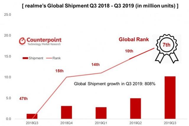 Realme xếp hạng 07 trong Top thương hiệu smartphone tăng trưởng nhanh nhất thế giới - 1