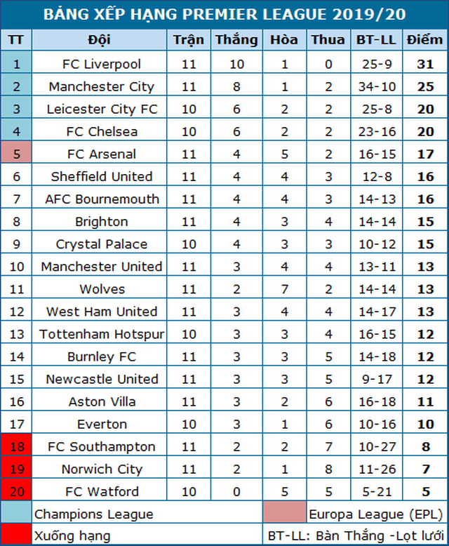 Nhìn lại trận thua tệ hại của Man Utd trên sân Bournemouth - 20