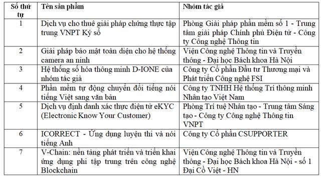 Danh sách 19 sản phẩm lọt vào vòng Chung khảo Nhân tài Đất Việt 2019 - 1