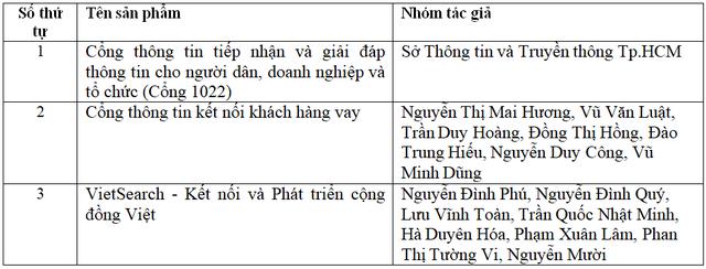 Danh sách 19 sản phẩm lọt vào vòng Chung khảo Nhân tài Đất Việt 2019 - 2