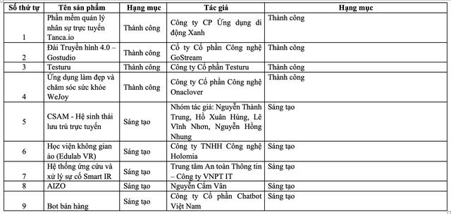 Danh sách 19 sản phẩm lọt vào vòng Chung khảo Nhân tài Đất Việt 2019 - 3