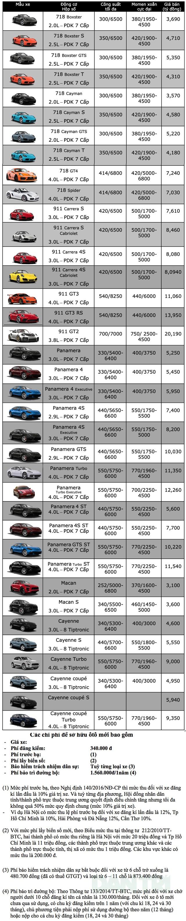 Bảng giá Porsche tháng 11/2019 - 1