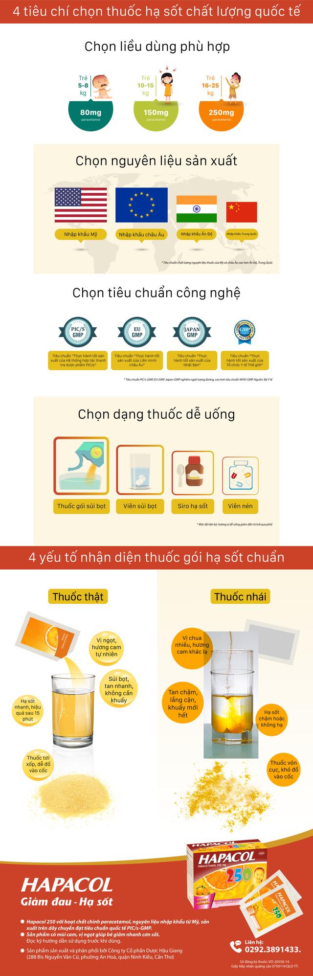 Nhận diện thuốc hạ sốt chuẩn chất lượng quốc tế cho trẻ - 1