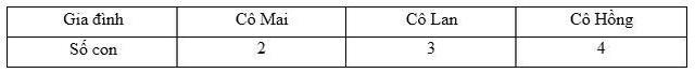 Dạy toán xác suất, thống kê từ lớp 2: Không nên lo lắng hốt hoảng - 1