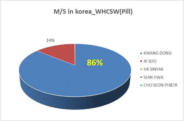 Sử dụng loại An cung Hàn Quốc nào cho hiệu quả cao? - 2