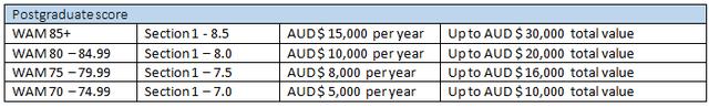 ĐH Tây Úc: Học bổng đến AU$30.000 – 45.000 bậc ĐH, Thạc sĩ và toàn phần bậc Tiến sĩ - 4