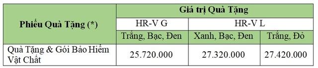Honda Việt Nam khuyến mãi gần 30 triệu đồng cho mẫu HR-V - 3