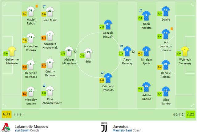 Thắng nghẹt thở phút 93, Juventus giành vé đi tiếp - 9