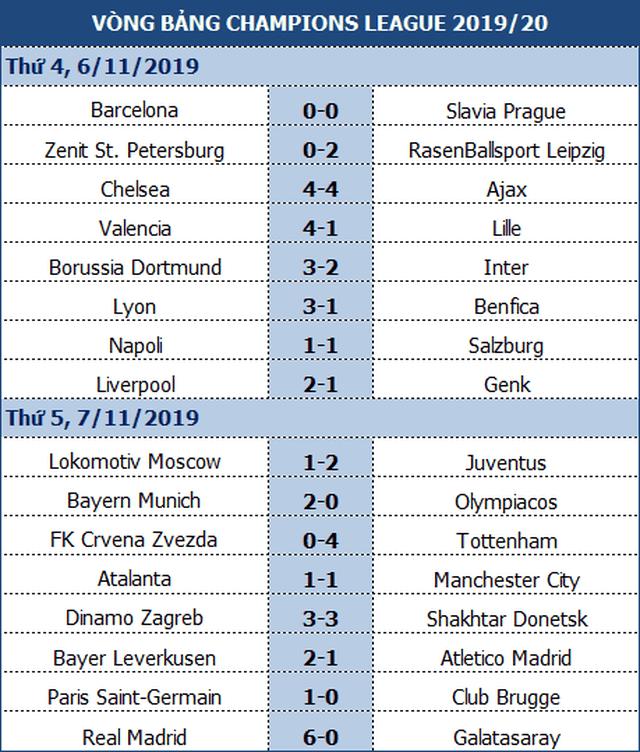 Atalanta 1-1 Man City: Jesus đá hỏng phạt đền, Bravo nhận thẻ đỏ - 1