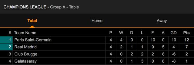 Đại thắng Galatasaray 6-0, Real Madrid cầm chắc tấm vé đi tiếp - 14