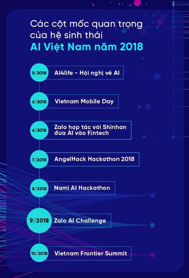 AI Việt: Đầu tư vào các hoạt động bài bản - 1