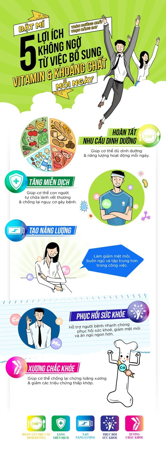 Bật mí 5 lợi ích không ngờ từ việc bổ sung vitamin và khoáng chất mỗi ngày - 1