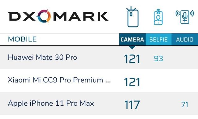 DxOMark đánh giá camera iPhone 11 Pro không bằng điện thoại Xiaomi - 2