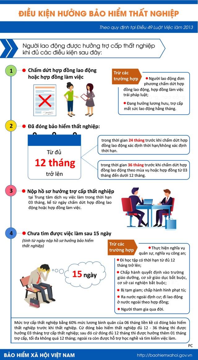 Infographic: Điều kiện hưởng bảo hiểm thất nghiệp - 1