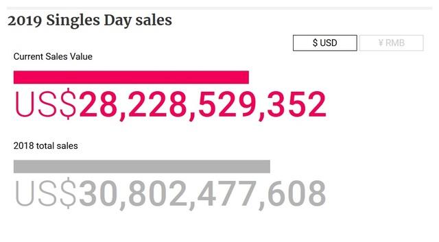 """Người Trung Quốc chi 28 tỷ USD mua sắm chỉ sau 12 tiếng trong ngày """"lễ độc thân"""" - 1"""