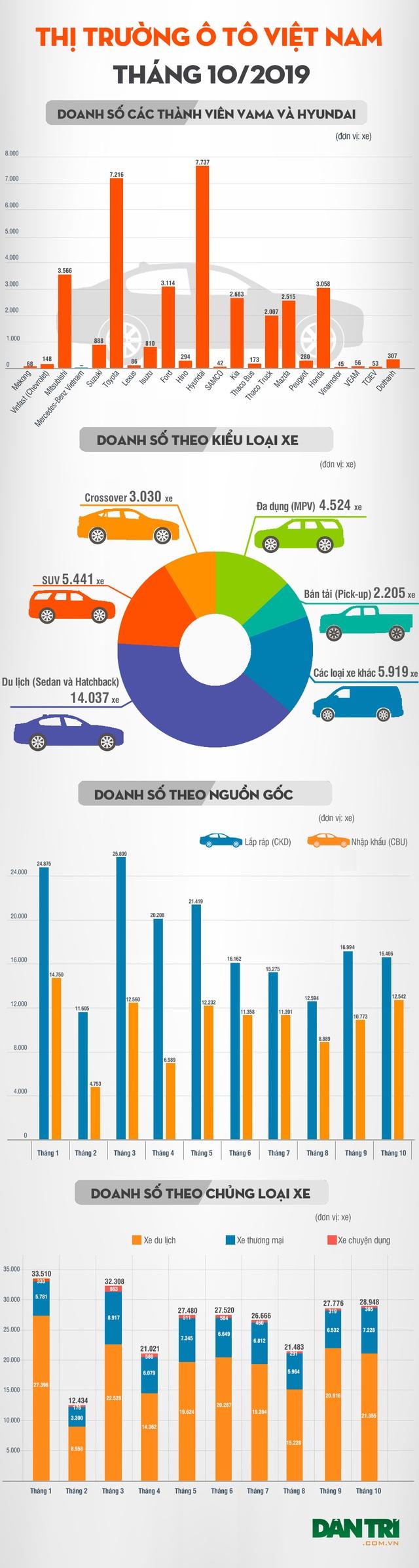 Thương hiệu nào bán nhiều xe nhất Việt Nam tháng 10/2019? - 3