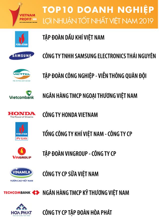 Viettel nằm trong top 3 doanh nghiệp có lợi nhuận tốt nhất Việt Nam 3 năm liên tiếp - 3