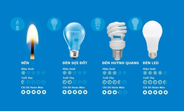 So với các loại đèn truyền thống, đèn LED vượt trội về mọi mặt: Khả năng chiếu sáng, tuổi thọ, sự đa dạng sắc màu.