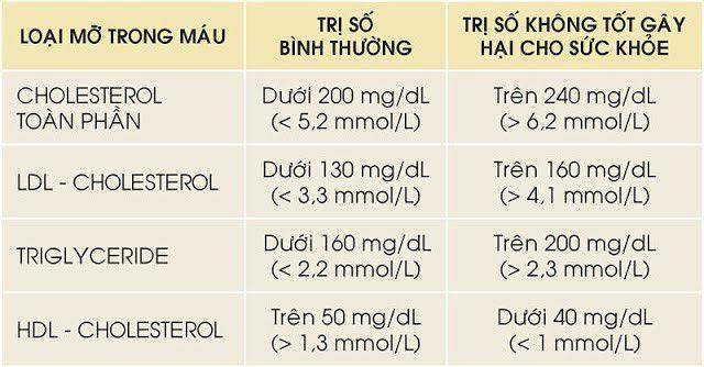 Mỡ máu cao có nguy hiểm không? Phương pháp giảm mỡ máu hiệu quả nhờ Lipidcleanz - 1
