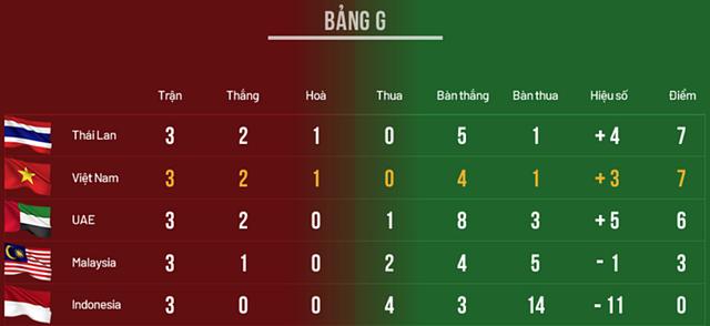 Việt Nam 1-0 UAE: Tiến Linh ghi bàn đẳng cấp - 34