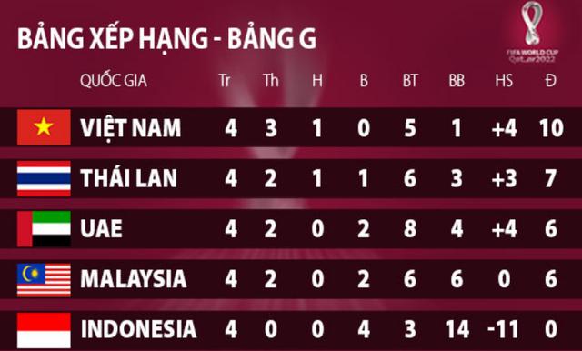 So thành tích của tuyển Việt Nam với các đội đầu bảng ở vòng loại World Cup - 3