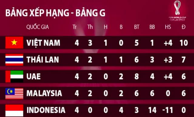 Thái Lan bị đặt vào thế quyết đấu với đội tuyển Việt Nam, Malaysia sống lại hy vọng - 3