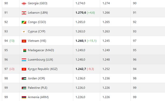 Thắng UAE, đội tuyển Việt Nam nhảy vọt trên bảng xếp hạng FIFA - 3