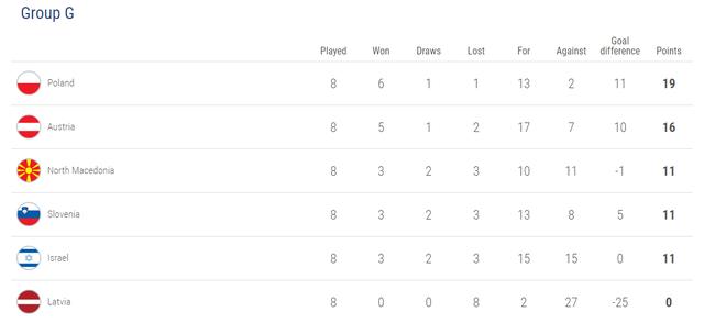 Xác định 12 đội tuyển dự Euro 2020 - 7