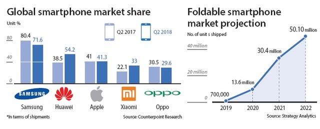 Samsung Galaxy Fold tiên phong trong xu hướng công nghệ cao cấp - 1