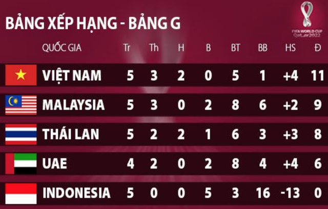 So sánh thành tích của tuyển Việt Nam với các đội đầu bảng vòng loại World Cup - 3
