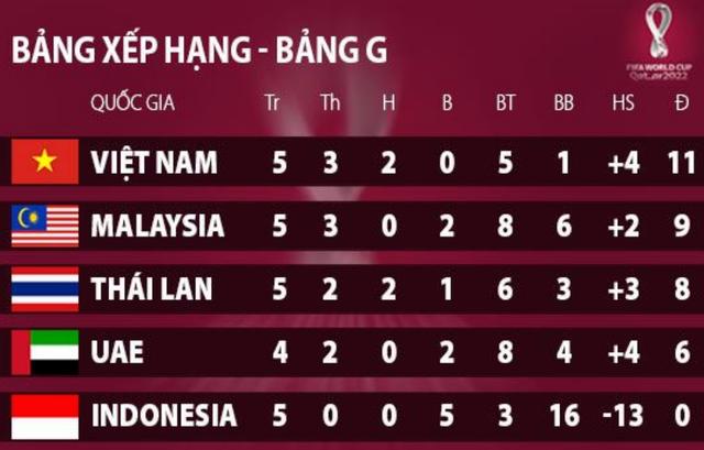Vị thế giữa hai đội tuyển Việt Nam và Thái Lan sau trận đấu tại Mỹ Đình - 3