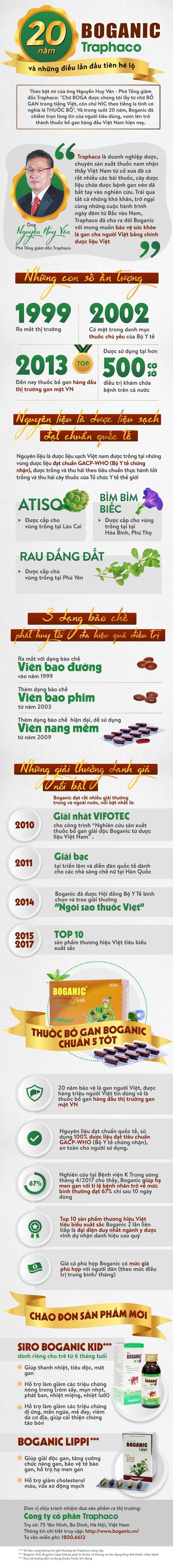 Boganic - Traphaco: Hành trình 20 năm đồng hành cùng sức khỏe người Việt và những điều lần đầu hé lộ - 1