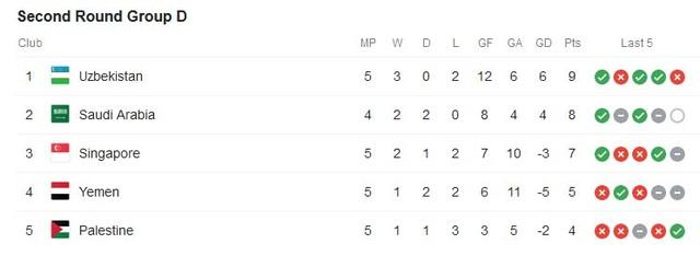 Tuyển Việt Nam trong nhóm 9 đội bóng bất bại ở vòng loại World Cup 2022 - 5