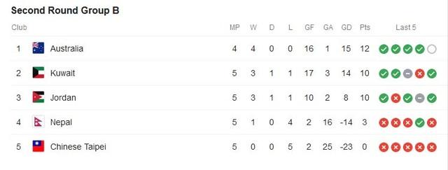 Tuyển Việt Nam trong nhóm 9 đội bóng bất bại ở vòng loại World Cup 2022 - 3
